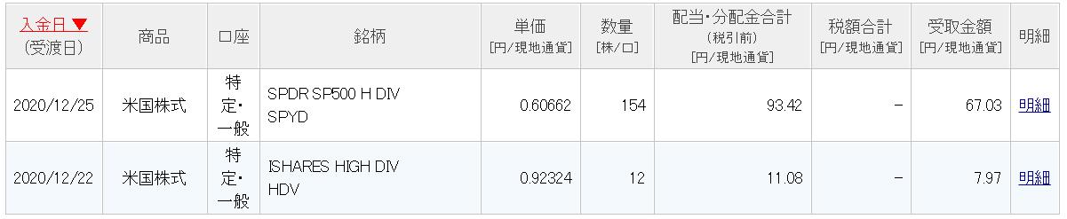 楽天証券2020年配当金詳細