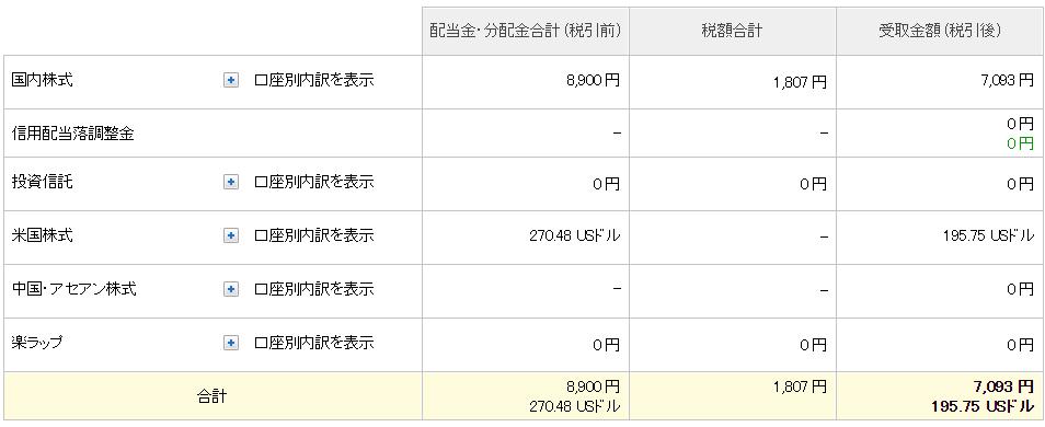 21-03楽天証券-配当金口座設定来合計