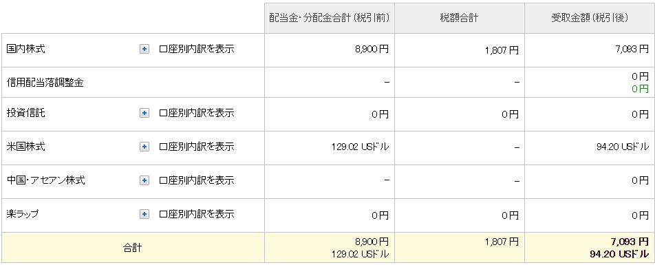21-03楽天証券-配当金3月合計