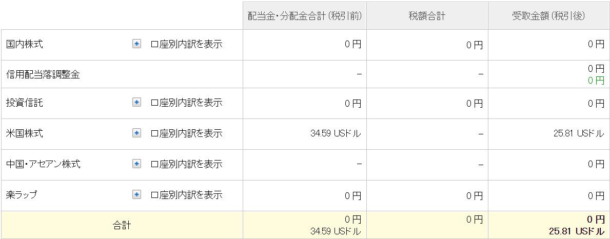 21-04配当金4月合計(楽天)