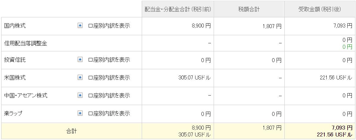 21-04通算配当金合計(楽天)