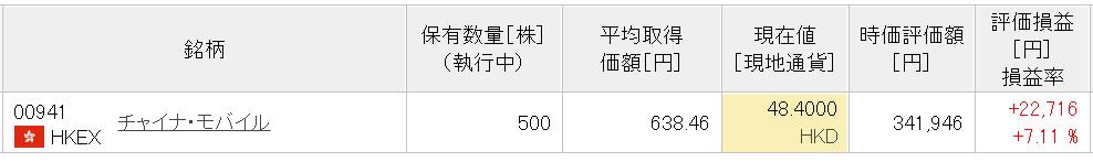 21-5楽天中国株式