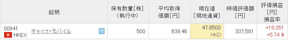 21-7楽天中国株式