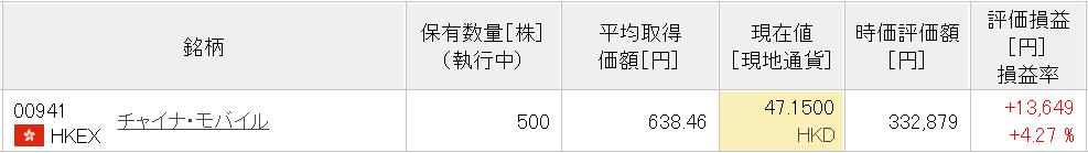 21-8楽天中国株式