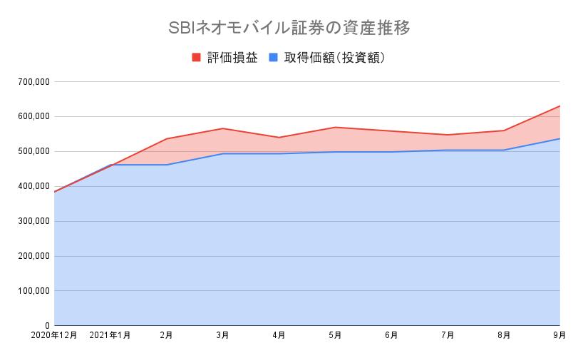 SBIネオモバイル証券の資産推移21-9
