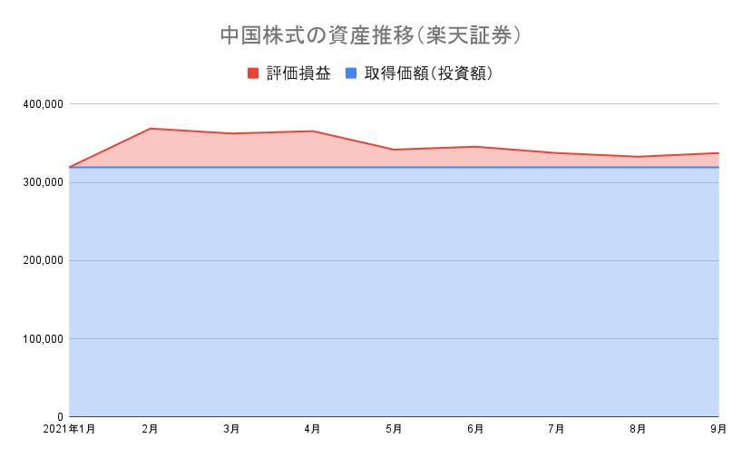 中国株式の資産推移(楽天証券)21-9