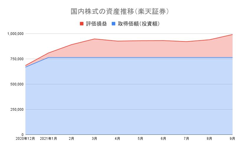 国内株式の資産推移(楽天証券) 21-9