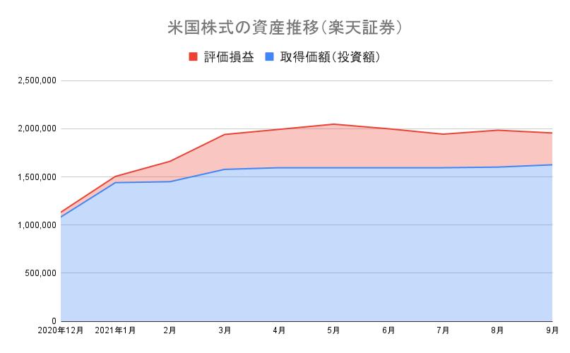 米国株式の資産推移(楽天証券)21-9