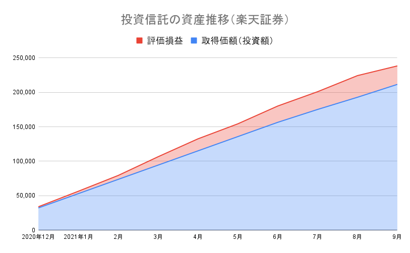 投資信託の資産推移(楽天証券)21-9