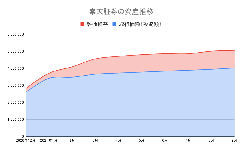 楽天証券の資産推移 21-9