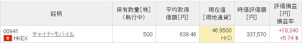 21-9楽天中国株式