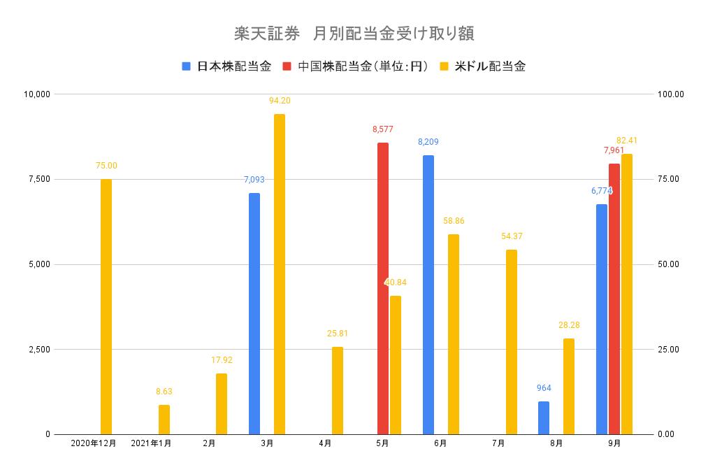 楽天証券 月別配当金受け取り額21-9