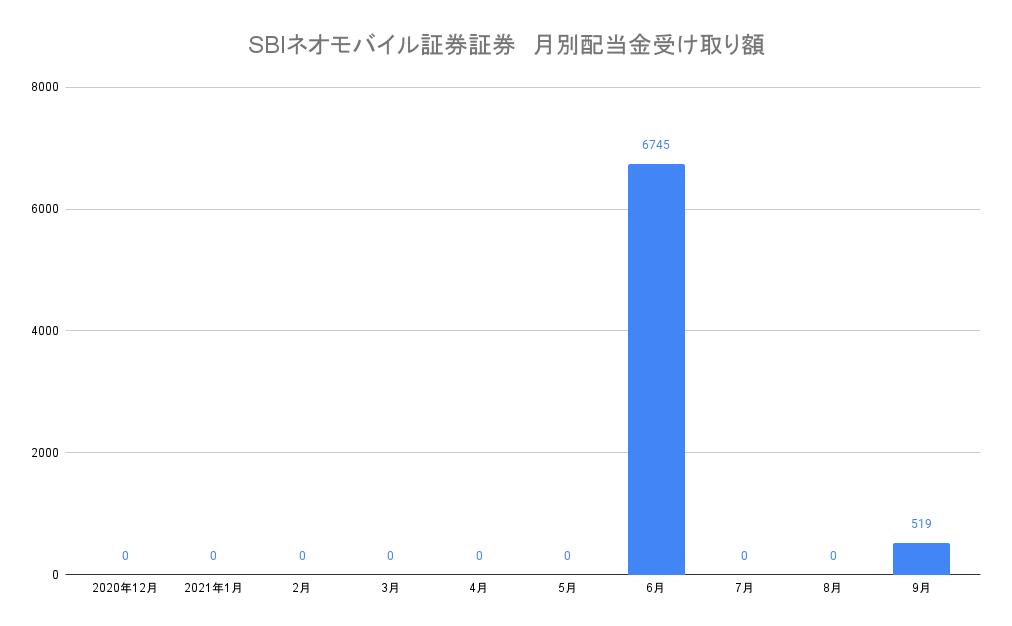 SBIネオモバイル証券証券 月別配当金受け取り額21-9